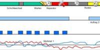 Primäre Datenarten für Energiemanagement und Energiekennzahlen
