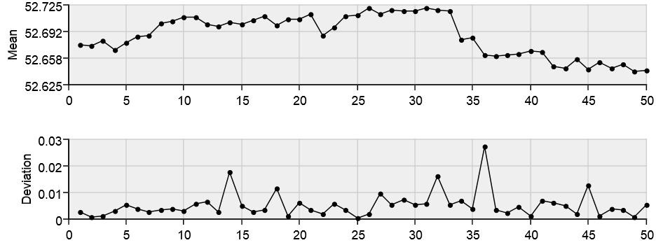 Fig. 2: Individual Measurements Chart